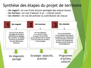 Les étapes du Projet de territoire_CODEV